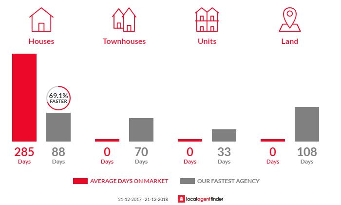 Average time to sell property in Southampton, WA 6253