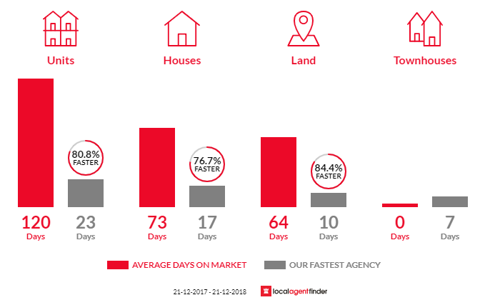 Average time to sell property in Southbank, VIC 3006
