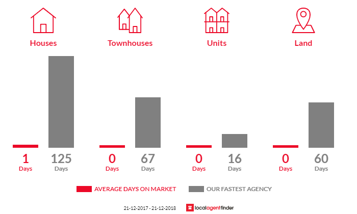 Average time to sell property in Southern Cross, VIC 3283