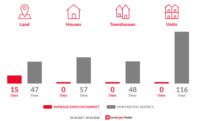 Average time to sell property in Spargo Creek, VIC 3461