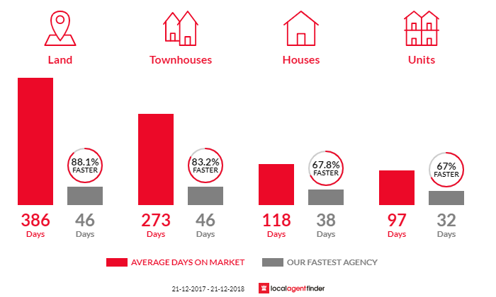Average time to sell property in Spearwood, WA 6163