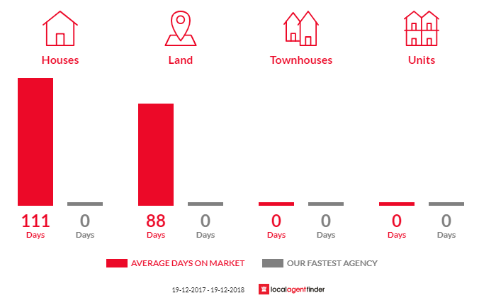 Average time to sell property in Spencer, NSW 2775