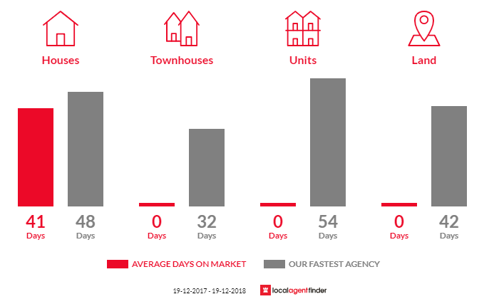 Average time to sell property in Splitters Creek, NSW 2640