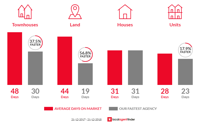 Average time to sell property in Spotswood, VIC 3015