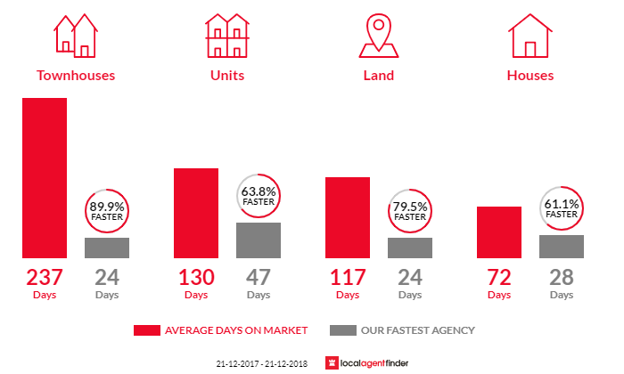 Average time to sell property in Spring Gully, VIC 3550