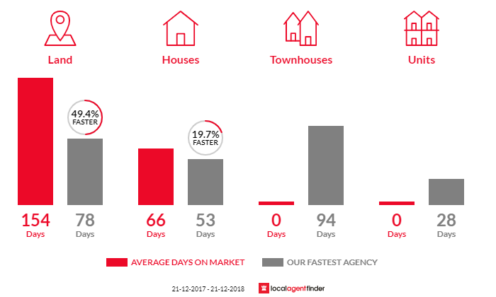 Average time to sell property in Spring Hill, VIC 3444