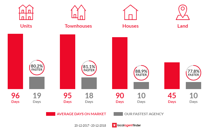 Average time to sell property in Spring Hill, QLD 4000