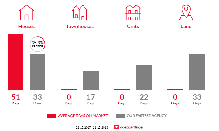 Average time to sell property in Springbank, VIC 3352