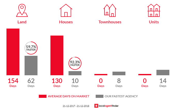 Average time to sell property in Springbrook, QLD 4213