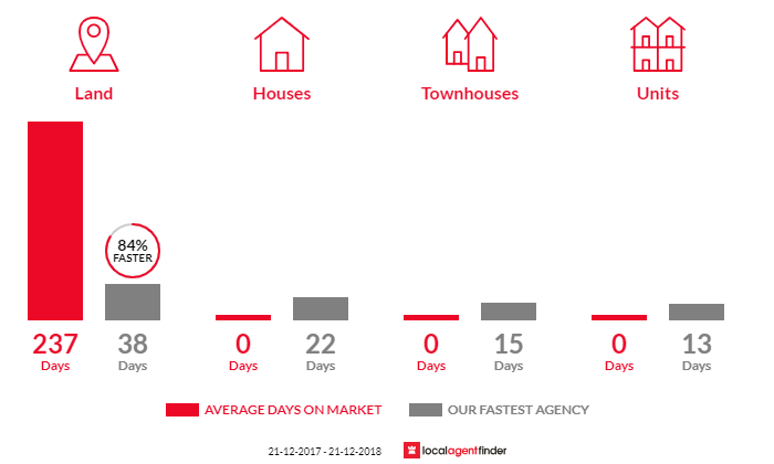 Average time to sell property in Springfield, VIC 3434