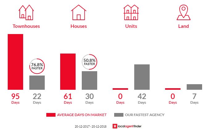 Average time to sell property in Springfield, QLD 4300