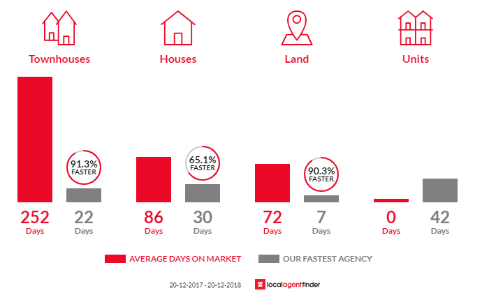 Average time to sell property in Springfield Lakes, QLD 4300