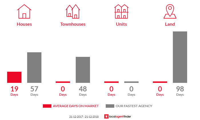 Average time to sell property in Springmount, VIC 3364