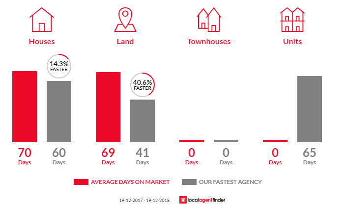 Average time to sell property in Springvale, NSW 2650