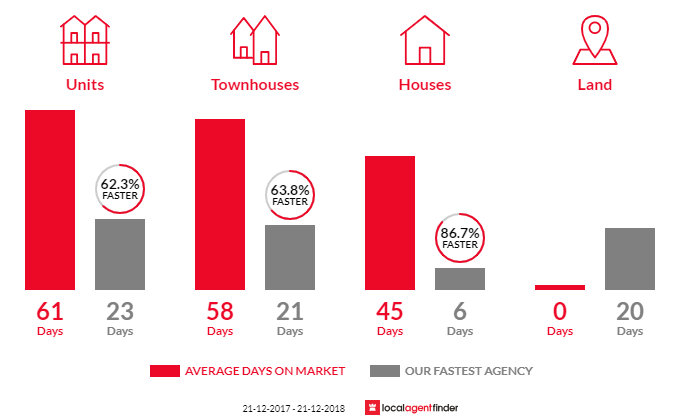 Average time to sell property in Springvale, VIC 3171