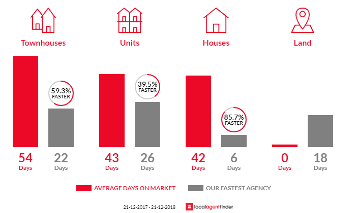 Average time to sell property in Springvale South, VIC 3172