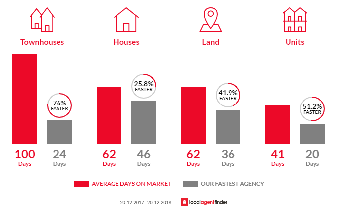 Average time to sell property in Springwood, NSW 2777