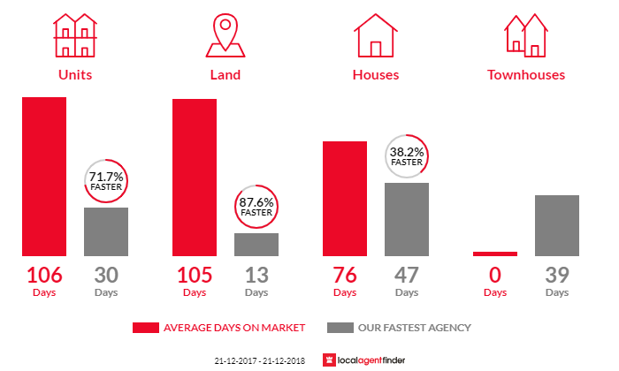 Average time to sell property in St Agnes, SA 5097
