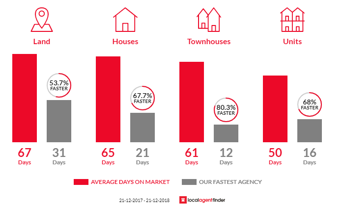 Average time to sell property in St Albans, VIC 3021