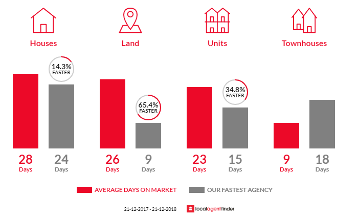 Average time to sell property in St Albans Park, VIC 3219