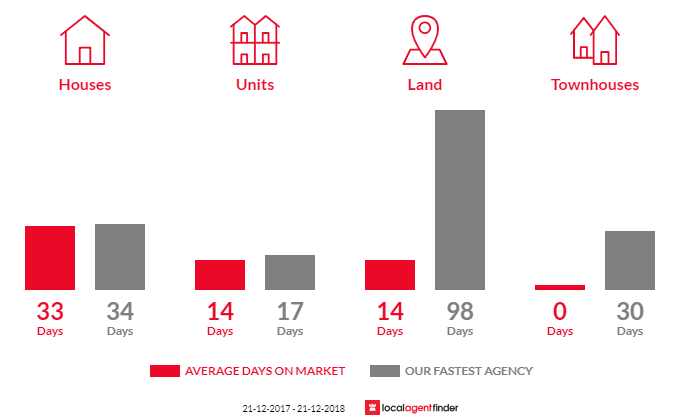 Average time to sell property in St Andrews, VIC 3761
