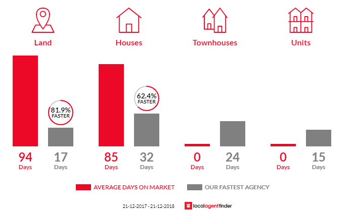 Average time to sell property in St Andrews Beach, VIC 3941