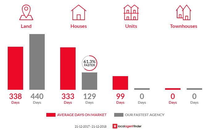 Average time to sell property in St Arnaud, VIC 3478