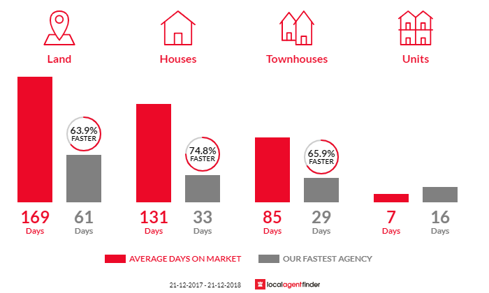 Average time to sell property in St Clair, SA 5011