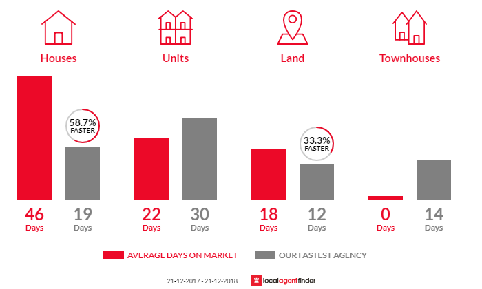 Average time to sell property in St Georges, SA 5064