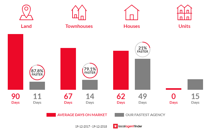 Average time to sell property in St Georges Basin, NSW 2540