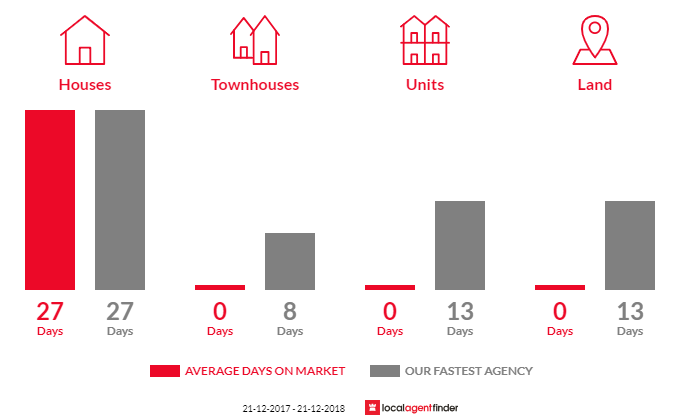 Average time to sell property in St Helena, VIC 3088