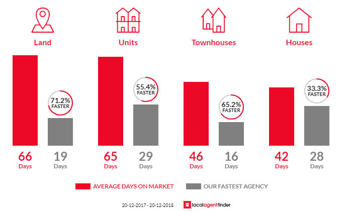 Average time to sell property in St Ives, NSW 2075