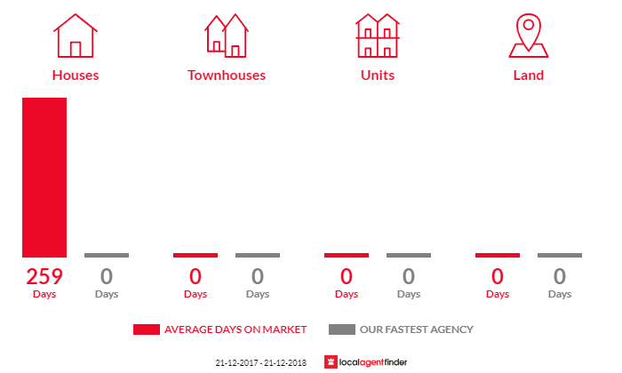 Average time to sell property in St James, VIC 3727