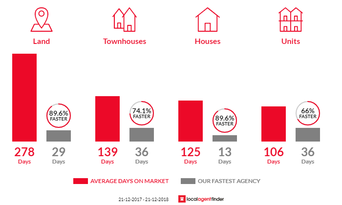 Average time to sell property in St James, WA 6102
