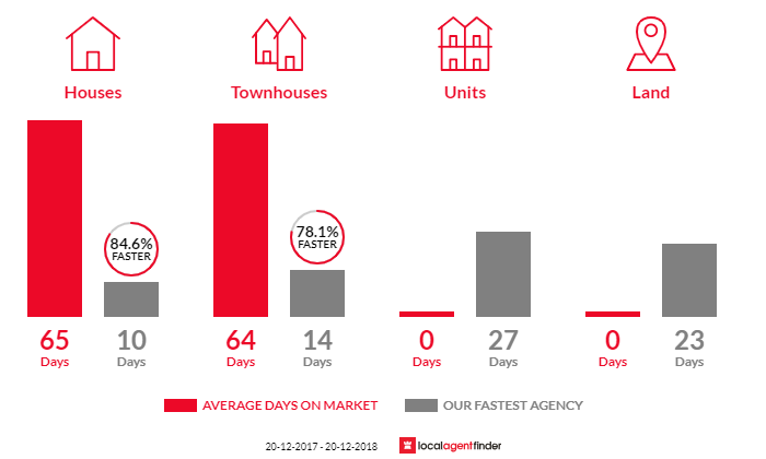 Average time to sell property in St Johns Park, NSW 2176