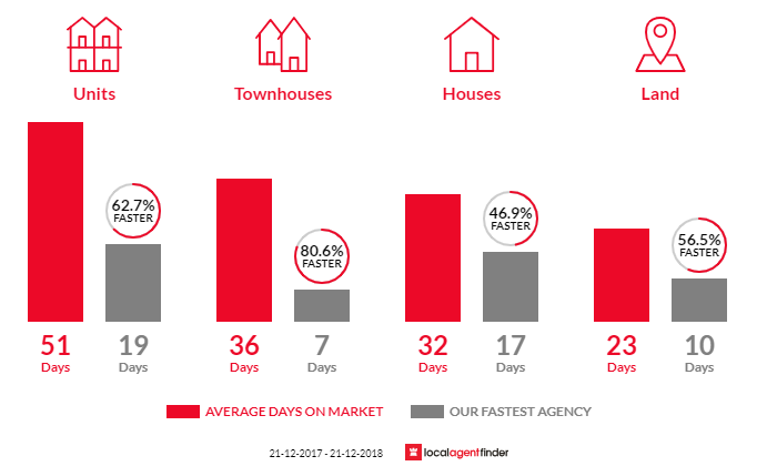 Average time to sell property in St Kilda, VIC 3182