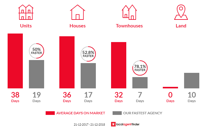 Average time to sell property in St Kilda West, VIC 3182