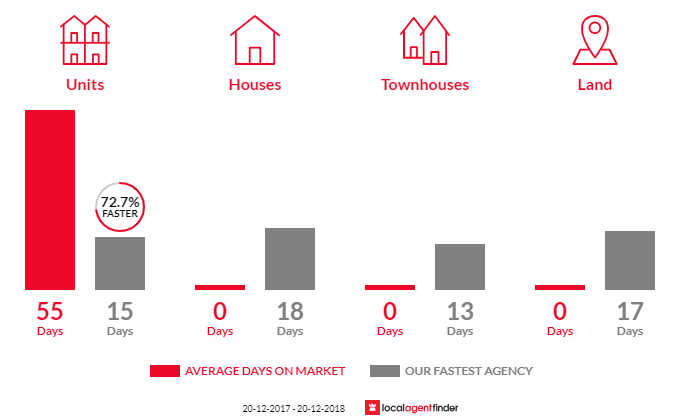 Average time to sell property in St Leonards, NSW 2065