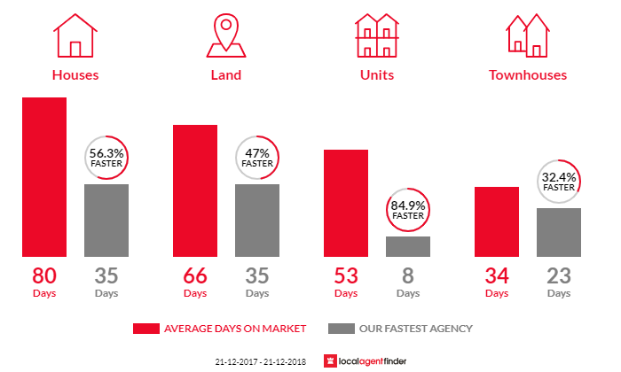 Average time to sell property in St Leonards, VIC 3223