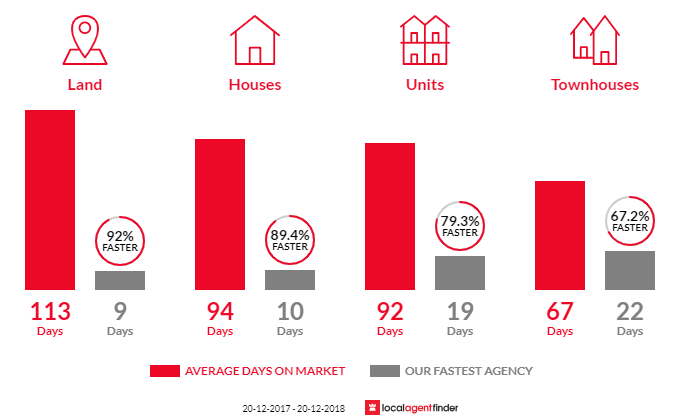 Average time to sell property in St Lucia, QLD 4067