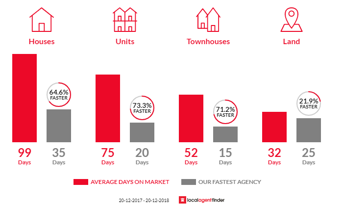Average time to sell property in St Marys, NSW 2760