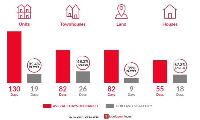 Average time to sell property in Stafford, QLD 4053