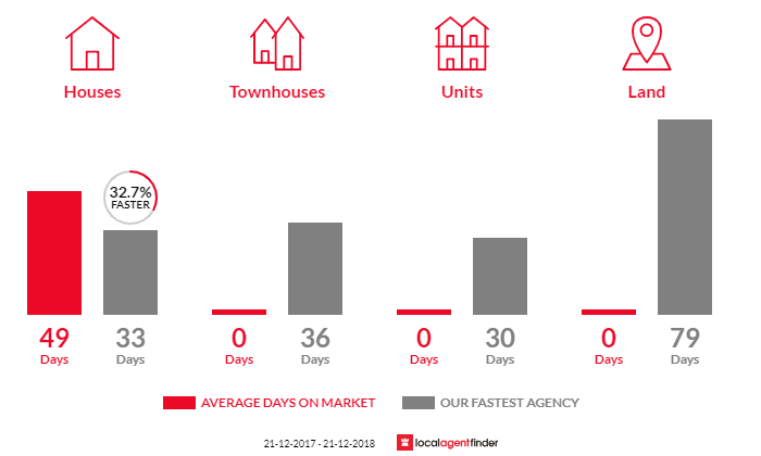 Average time to sell property in Staffordshire Reef, VIC 3351
