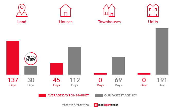 Average time to sell property in Stake Hill, WA 6181