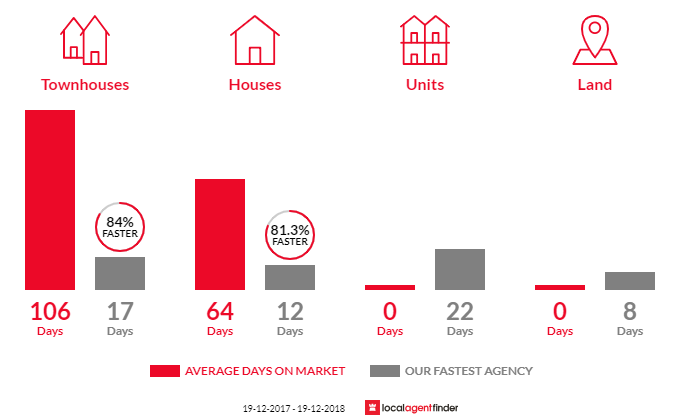 Average time to sell property in Stanhope Gardens, NSW 2768