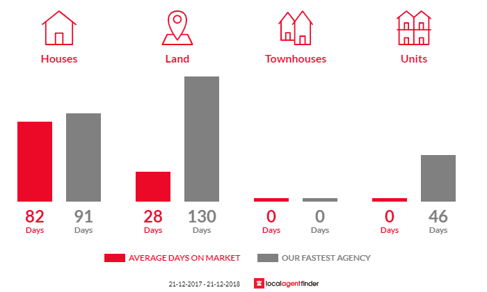 Average time to sell property in Stanley, VIC 3747