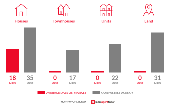 Average time to sell property in Staughton Vale, VIC 3340