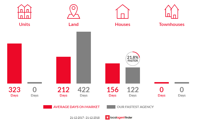 Average time to sell property in Stawell, VIC 3380