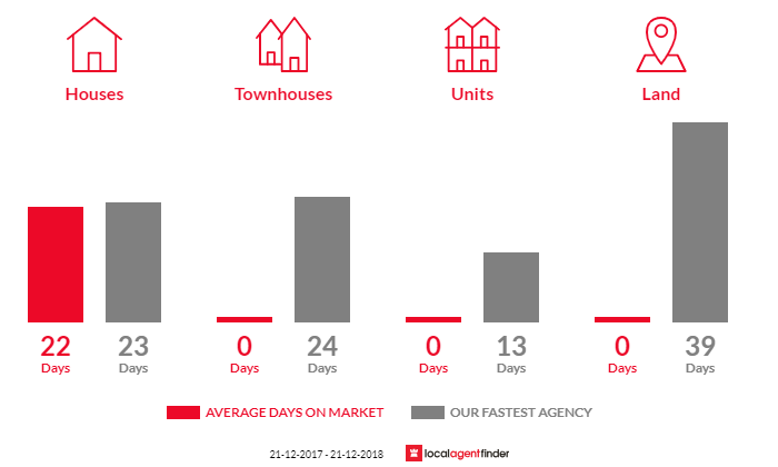 Average time to sell property in Steels Creek, VIC 3775