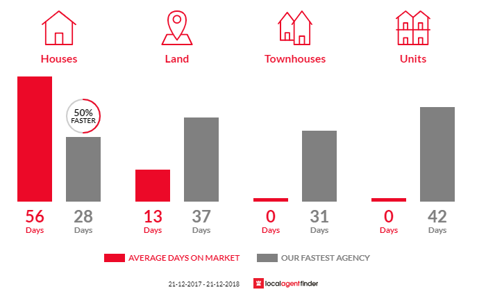 Average time to sell property in Steiglitz, VIC 3331